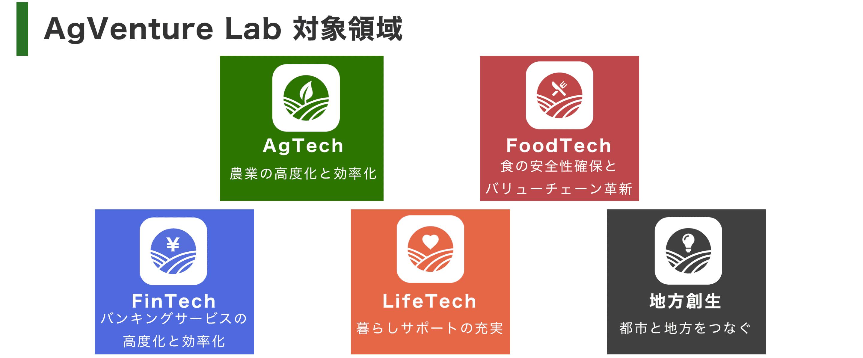 Concept Agventure Lab
